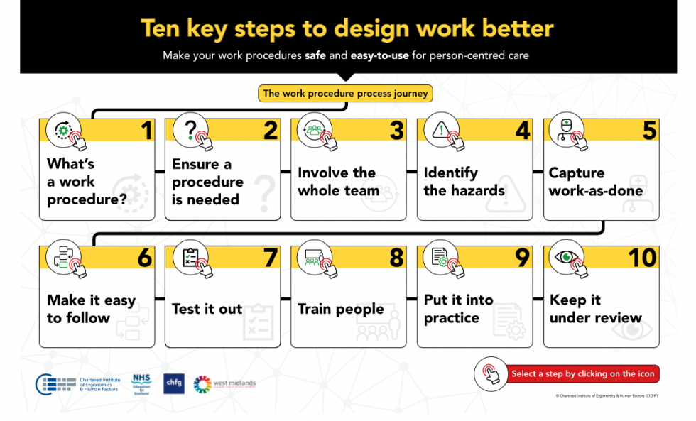 New infographic on designing work procedures